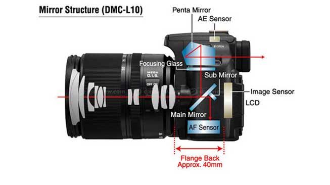 Berikut adalah cara kerja dari Kamera SLR dan DSLR